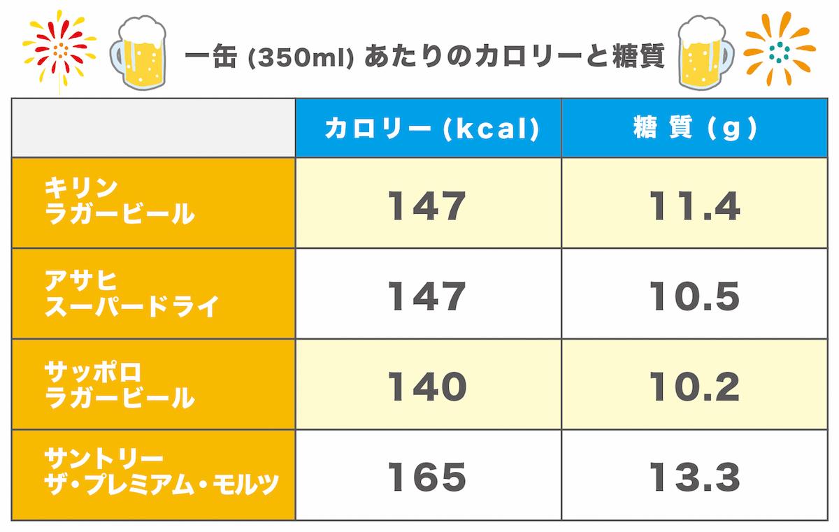 ビールカロリー糖質