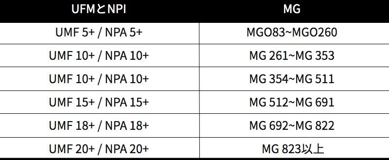 UFMとGMの比較表