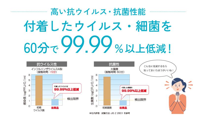 抗ウィルス・抗菌シートはウィルス・細菌を99.99%低減