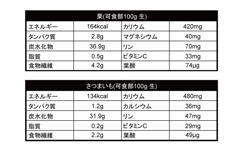 栗とさつまいもの栄養成分
