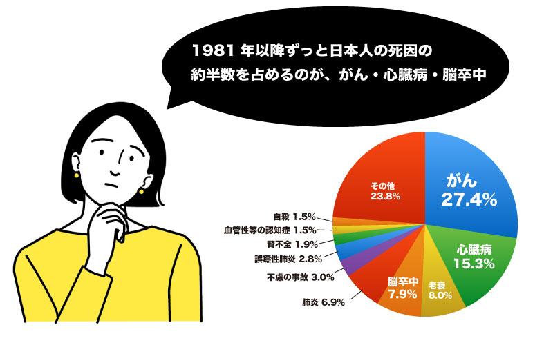日本人の死因の半数を占めるのが、がん・心臓病・脳卒中です