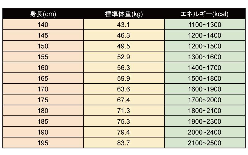 摂取目安カロリー計算表